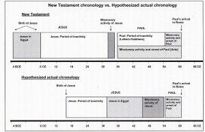 In dem obigen Beitragsbild werden die neutestamentliche Chronologie und die hypothetische Chronologie Lena Einhorns einander gegenübergestelt; A Shift in Time, Seite 180.